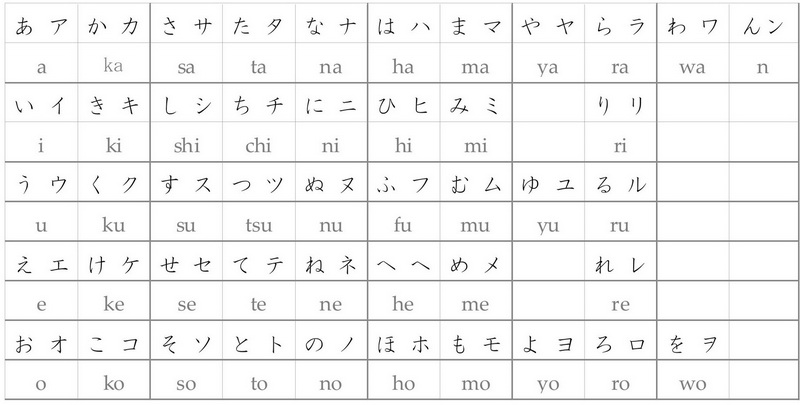 u0441u043bu0435u0432u0430 - hiragana, u0441u043fu0440u0430u0432u0430 - katakana